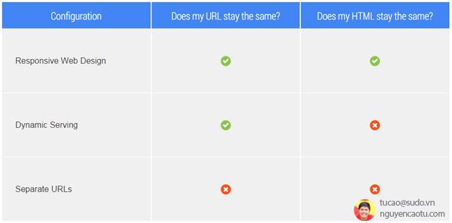 Những kiểu thiết kế giao diện Website cho di động