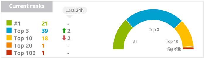 Kết quả từ khóa của MaxMobile sau 3 tháng