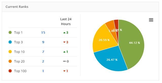34 từ khóa đang được duy trì thứ hạng của ThanhHungMobile.vn trên S-Link