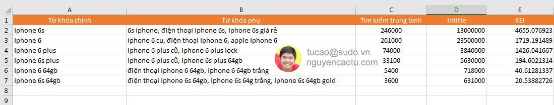 Bảng từ khóa về iPhone 6