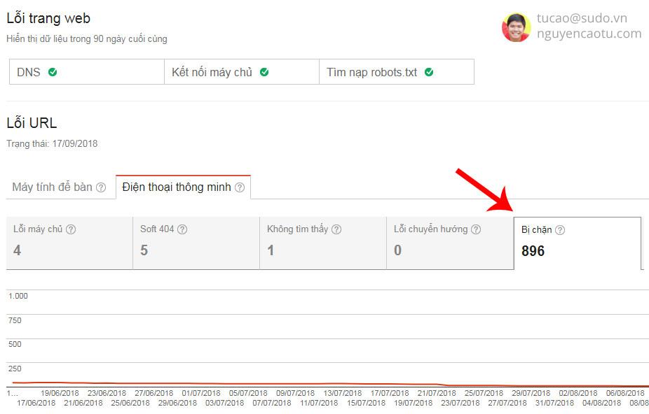 Nội dung bị chặn không cho Google lập chỉ mục
