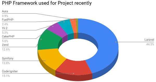 Laravel là Php Framework được sử dụng phổ biến nhất trên thế giới.