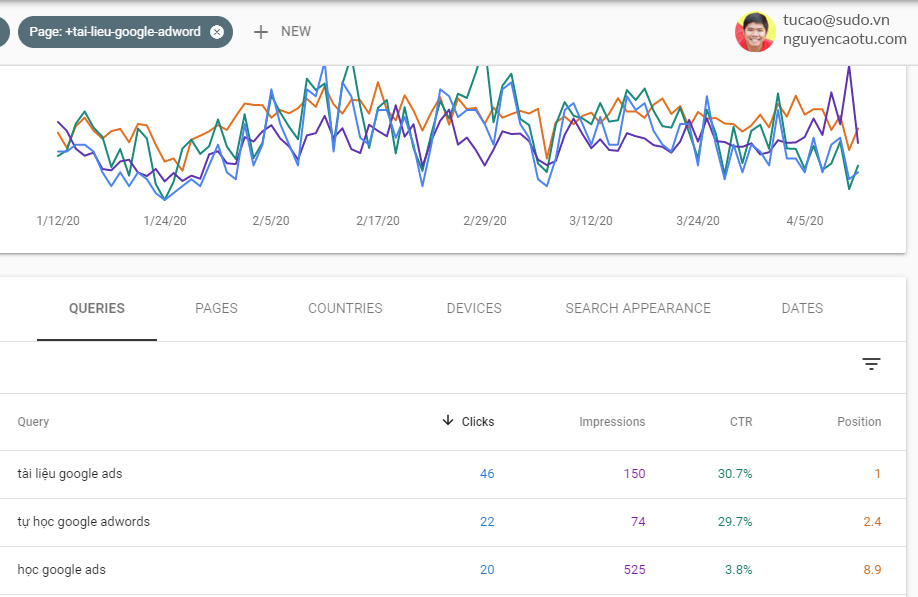 Tỷ lệ CTR trong Google Webmaster